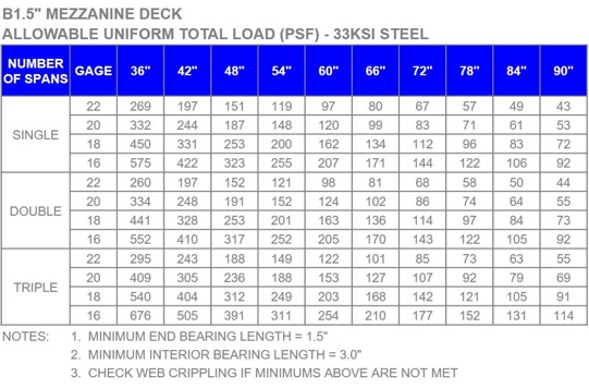 B Deck Load Table Summit Metal Products